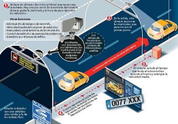 Instrucciones de funcionamiento del Radar de Tramo.