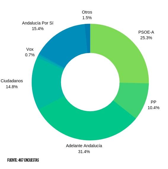 Gráfico de encuesta Electoral en Puerto Real Hoy.