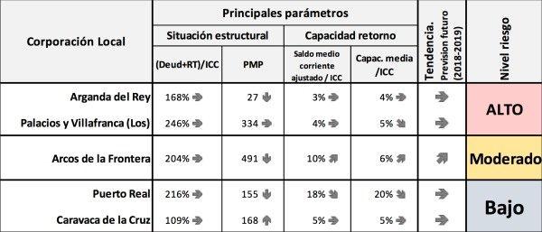 PRIMER ANÁLISIS DE LA CALIFICACIÓN DE LA SITUACIÓN DE RIESGO Y TENDENCIA ESTIMADA DE FUTURO DE LAS CC.LL. CON PROBLEMAS DE SOSTENIBILIDAD DETECTADOS SEGÚN ALGUNA VARIABLE ESTRUCTURAL