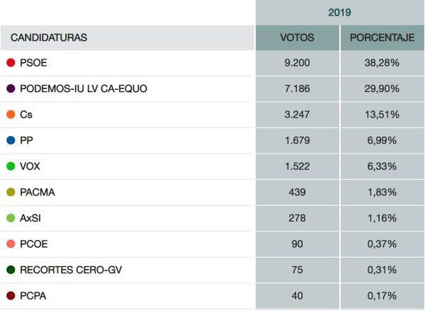 Votos totales al Congreso en Puerto Real.